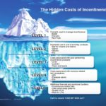 Hidden Costs of Incontinence Iceberg