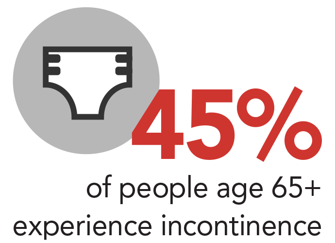 45% of people age 65+ exeperience incontinence