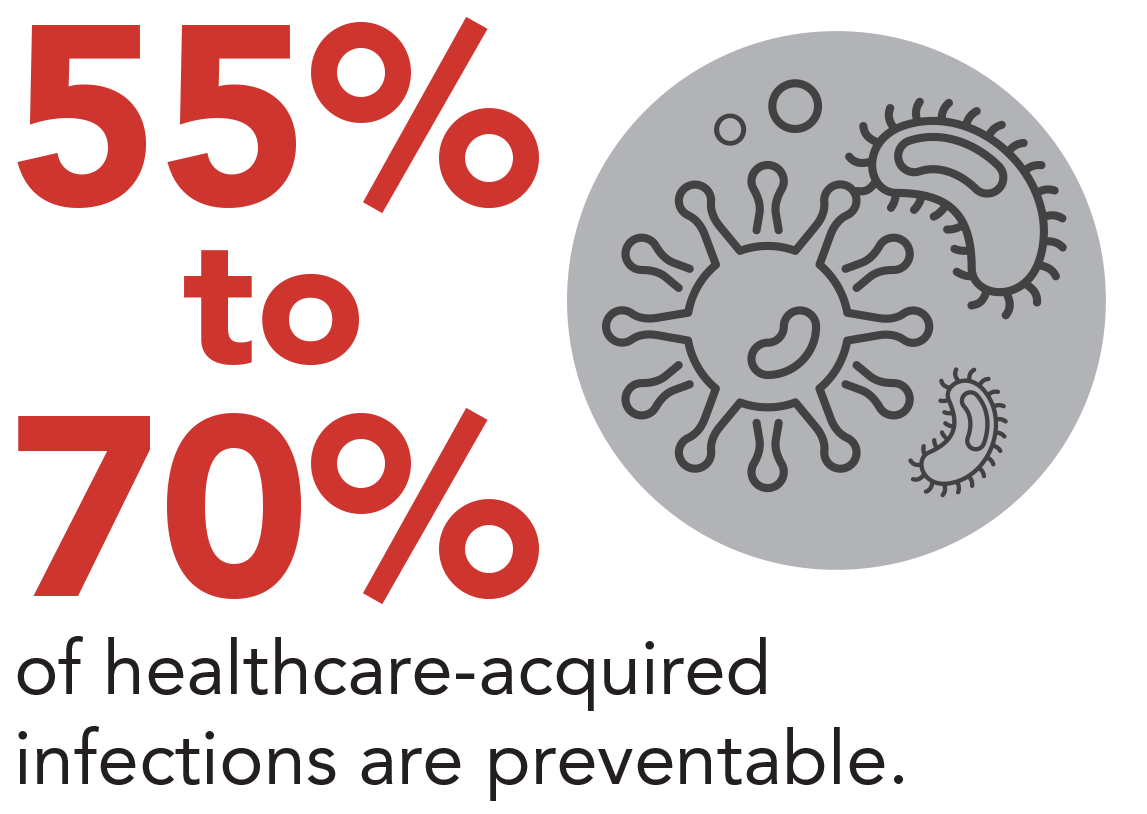 55% to 75% of healthcare-acquired infections are prevenable
