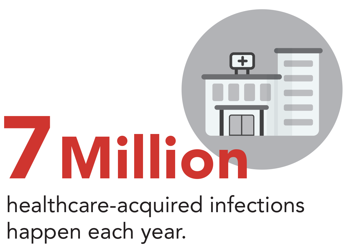 7 million healthcare-acquired infections happen each year