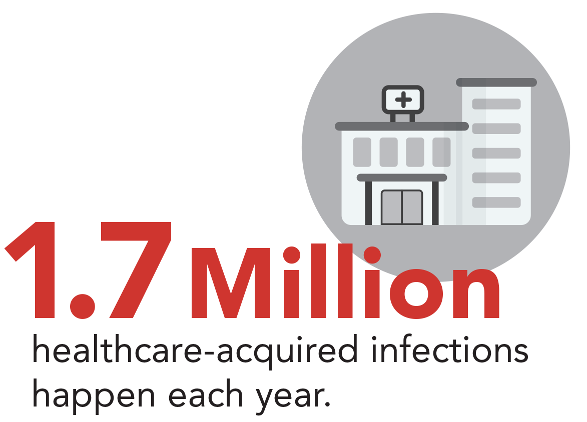 1.7 million healthcare-acquired infections happen each year