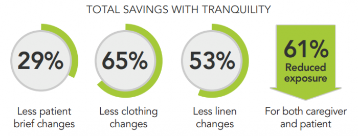 29% less patient changes, 65% less clothing changes, 53% less linen changes, and 61% reduction in exposure for caregivers and patients.